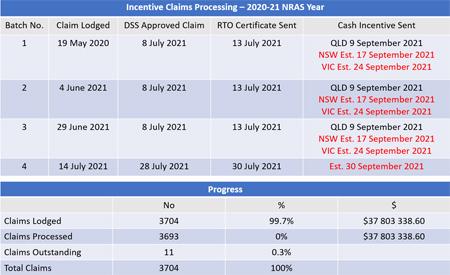 Incentives Tracker September 2021 [updated 10 Sept]
