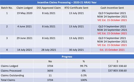 Incentives Tracker September 2021 [updated 28 Sept]