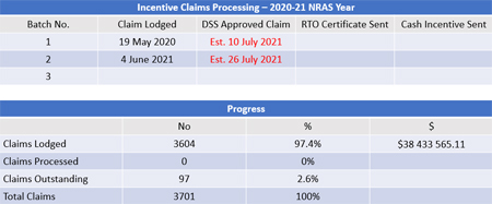 Incentives Tracker June 2021